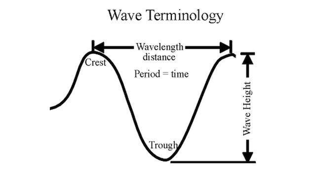 Wave Terminology 101