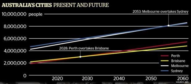 Australian Population Growth Projections