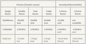 Mr Comma Guesthouse rates